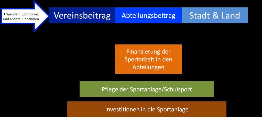 Übersicht Finanzierung Verein