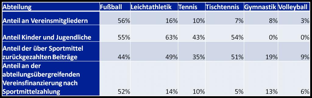 Anteil Sportmittel 2015